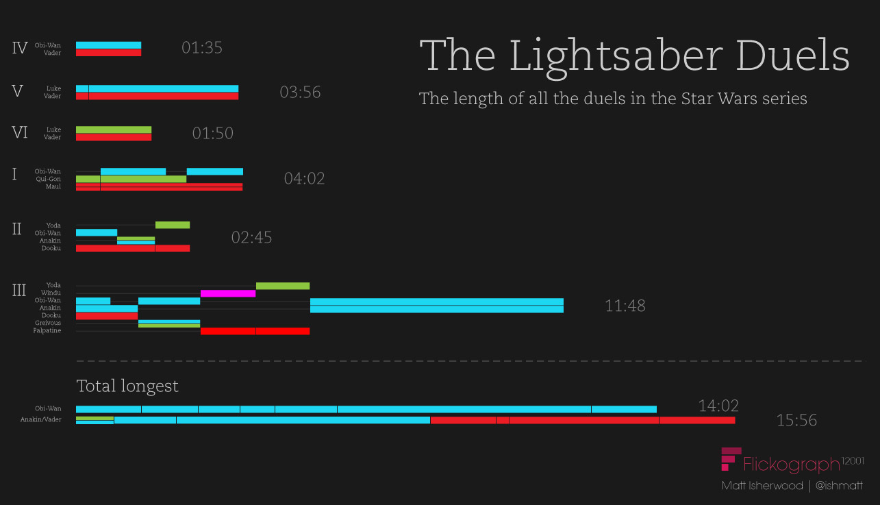 How long are the lightsaber duels in Star Wars? Infographic