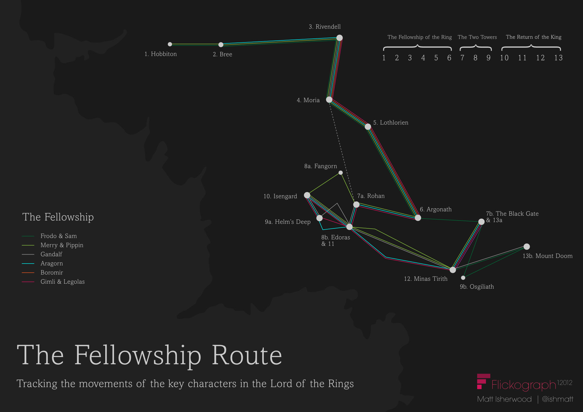 Lord of the Rings map infographic – Fellowship route