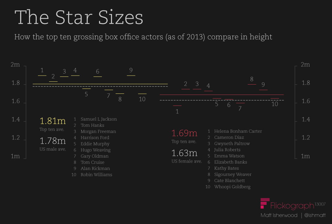 Famous movie actor height comparisons infographic