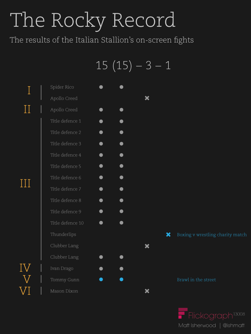 Winners of the fights in the Rocky films infographic
