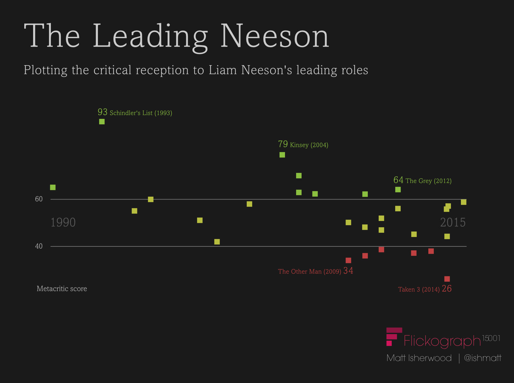 Liam Neeson film career infographic