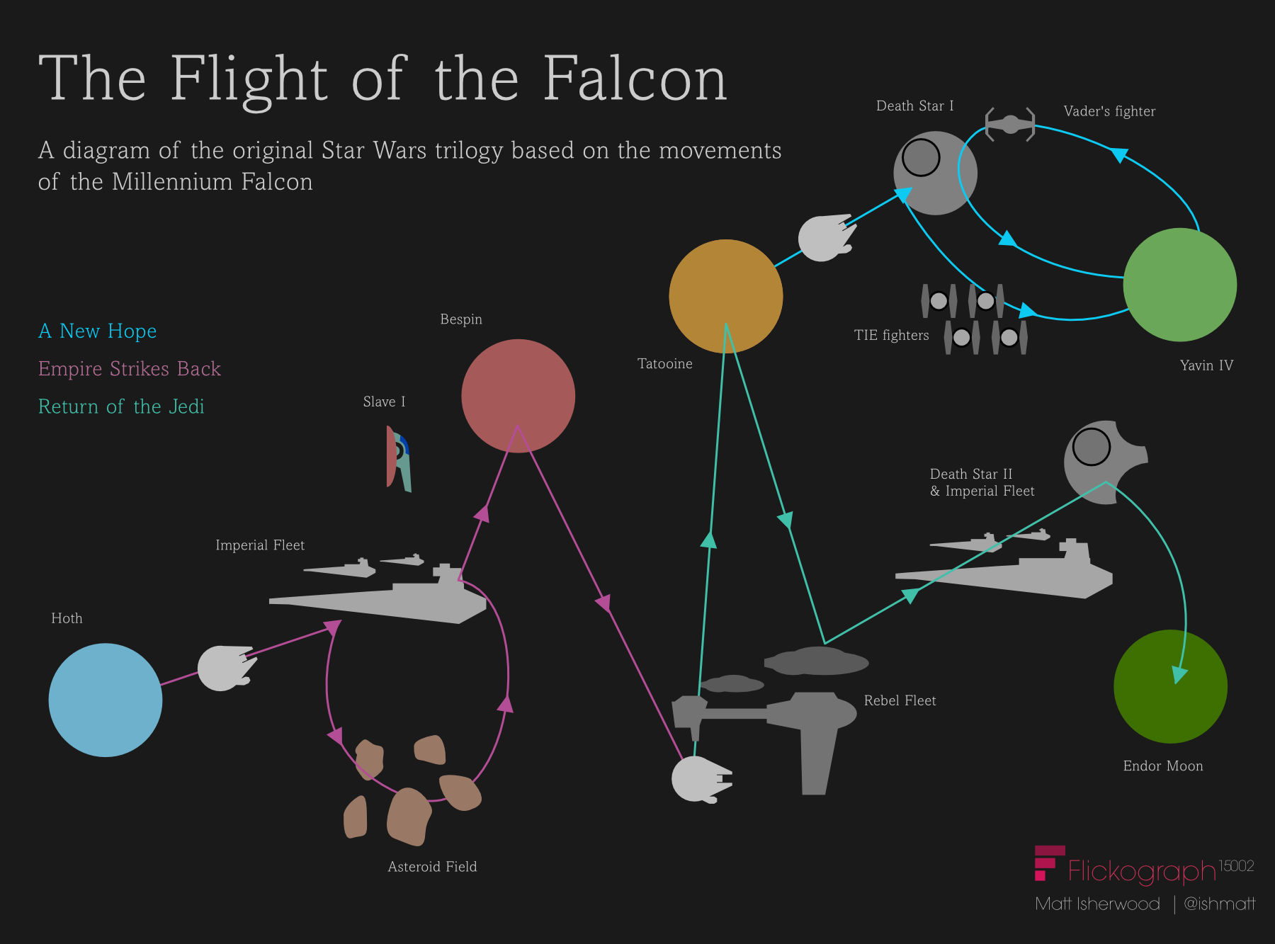 Where does the Millennium Falcon travel in the original Star Wars trilogy? Infographic
