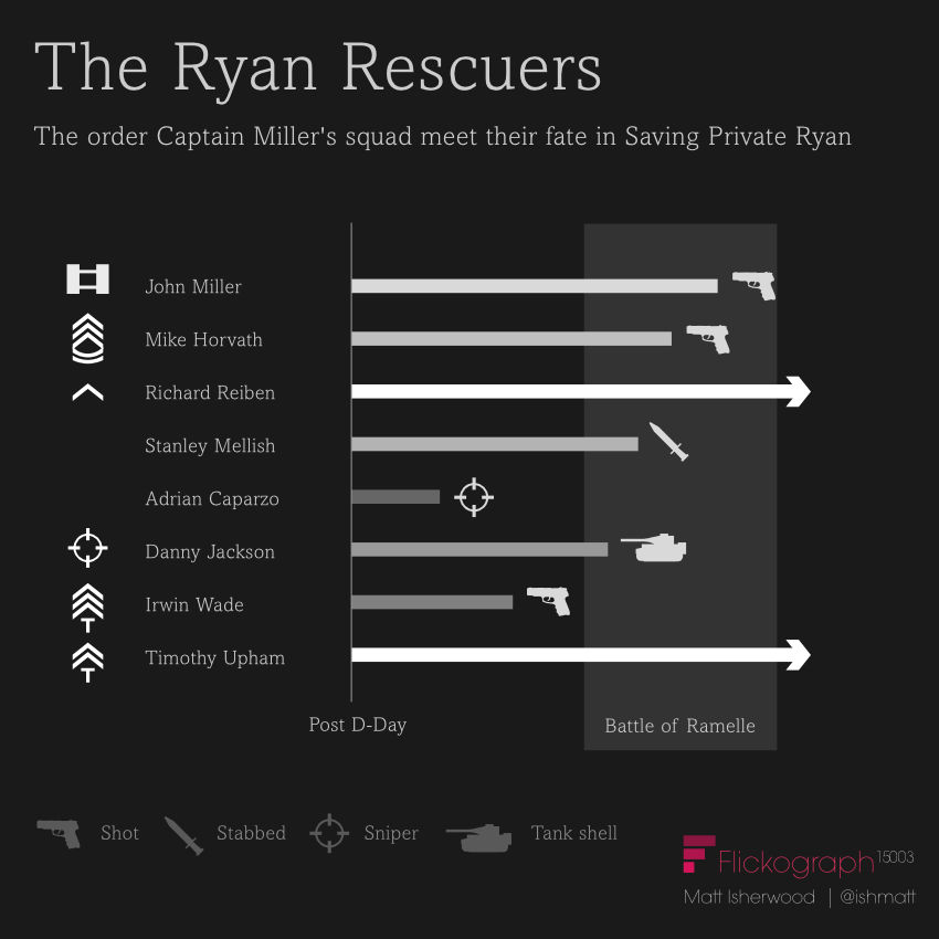 Deaths of the squad in Saving Private Ryan infographic