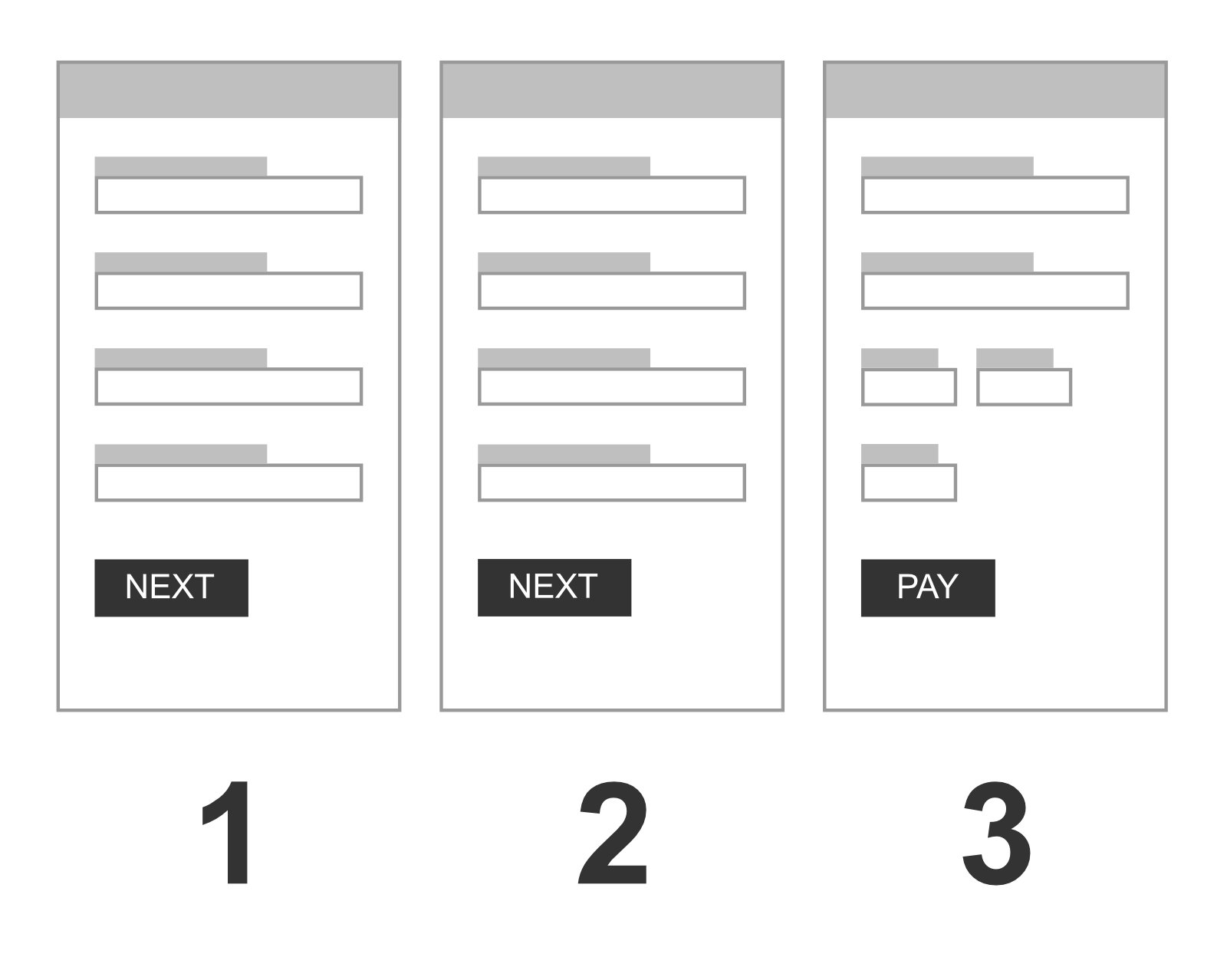 Multi step checkout process