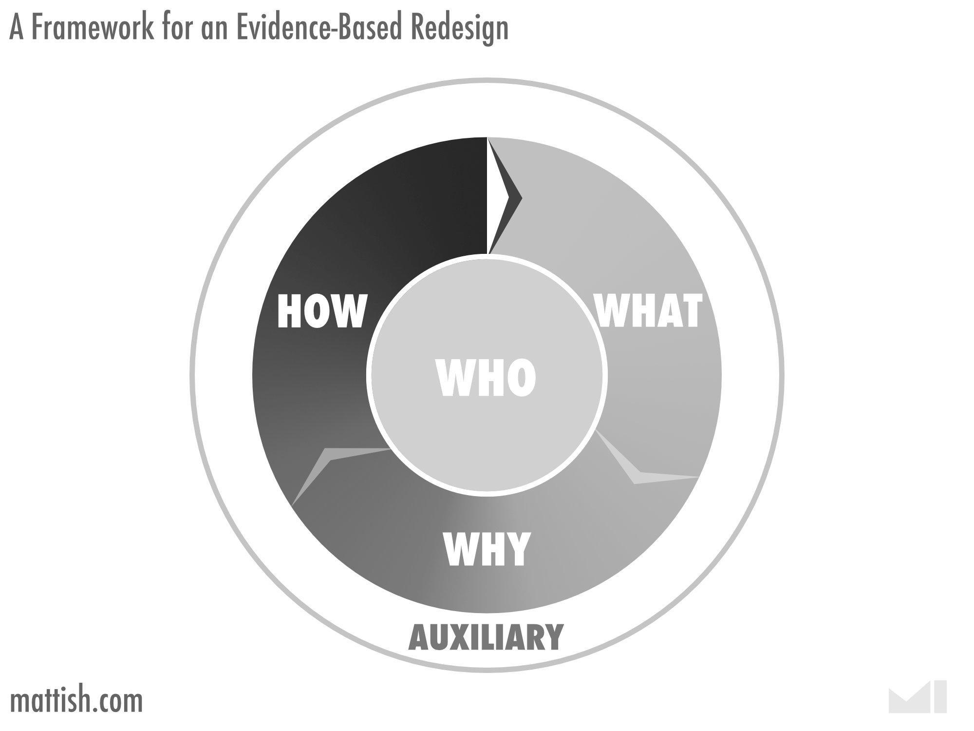 Framework for an evidence-based website redesign