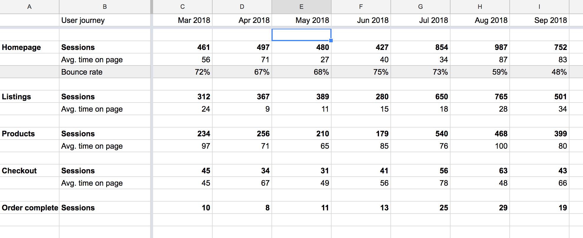 Metrics on a dashboard spreadsheet