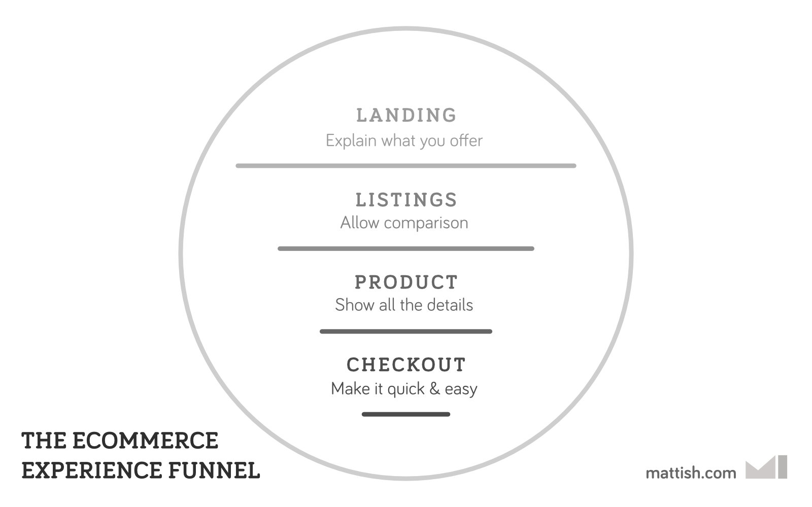 Ecommerce experience funnel